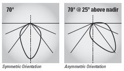 Lumenpod 16 photometrics display graph